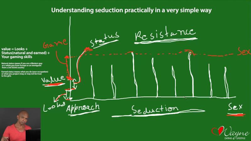 chart smv