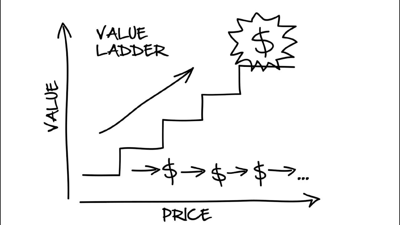 Image result for yes ladder CLICKFUNNELS