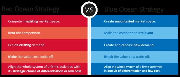 Red-Ocean-vs-Blue-Ocean-Strategy.png