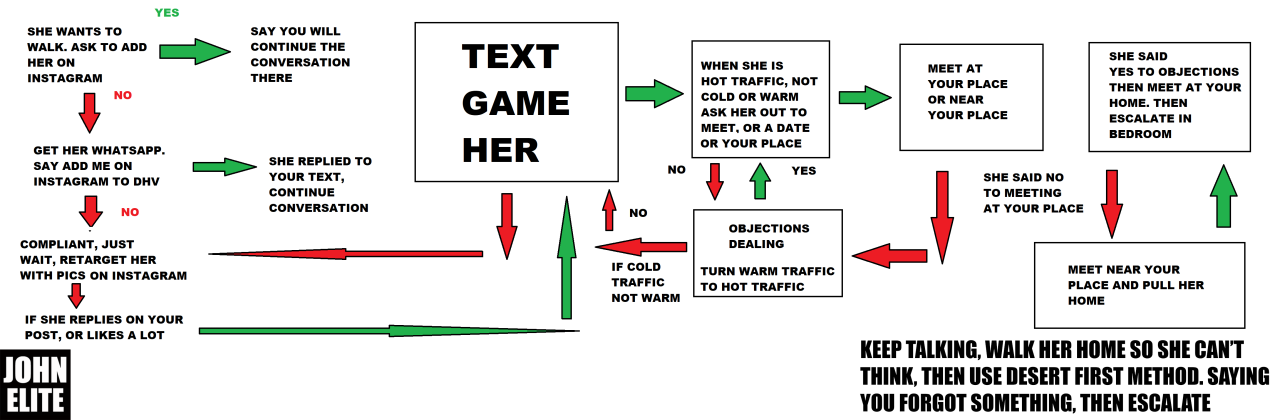 FLOW CHART PHONE GAME.png