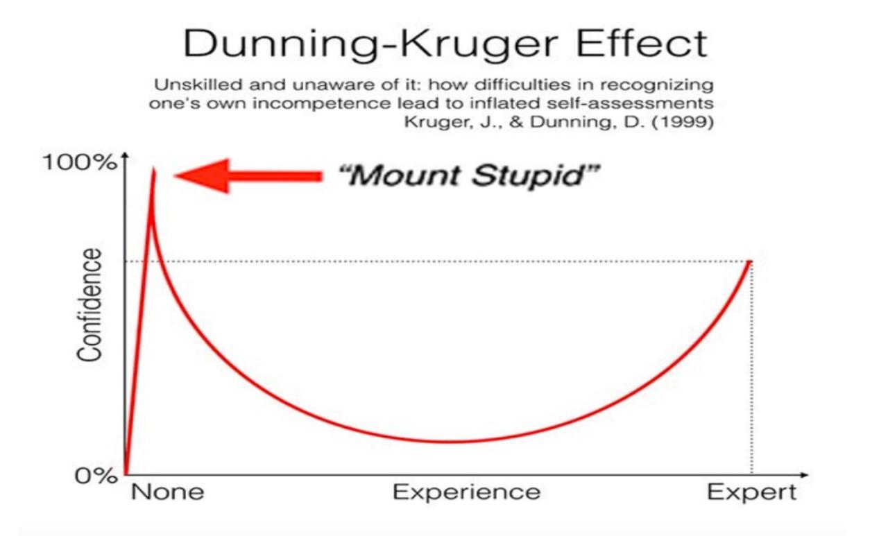 earthfamilyalpha: The Kruger Effect