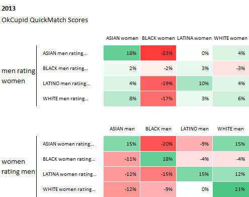 Race and Attraction, 2009–2014 - The OkCupid Blog