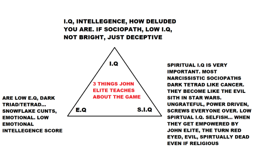 SPIRTUAL I.Q