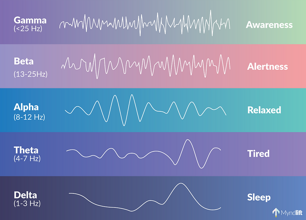Brainwave Frequencies Explained