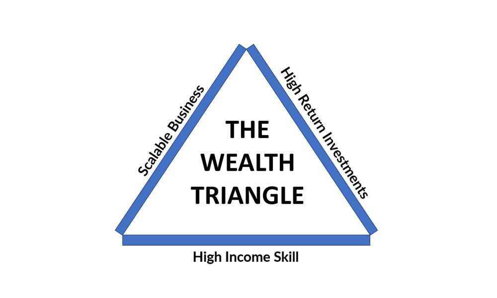 The Wealth Triangle — Richmond Tan