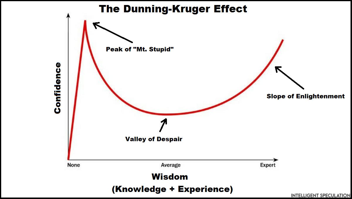 Image result for dunning kruger